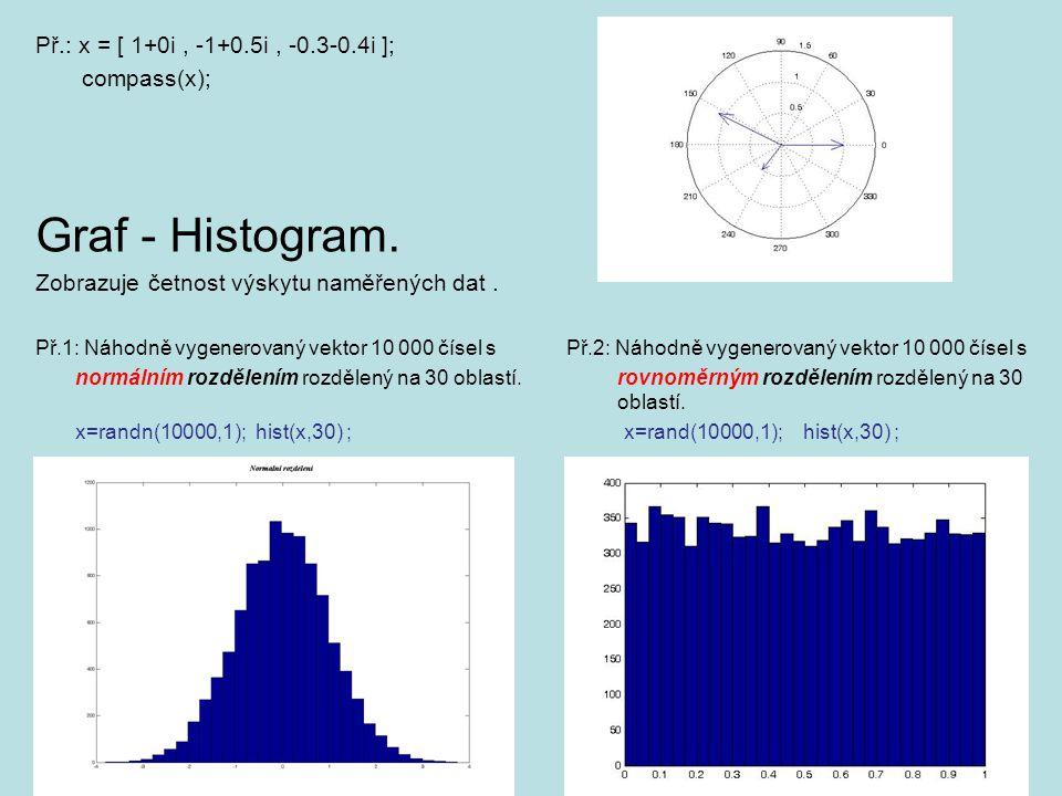 Graf - Histogram. Př.: x = [ 1+0i , -1+0.5i , -0.3-0.4i ]; compass(x);